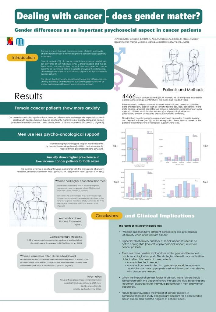 Infographik Cancer & Gender 2013