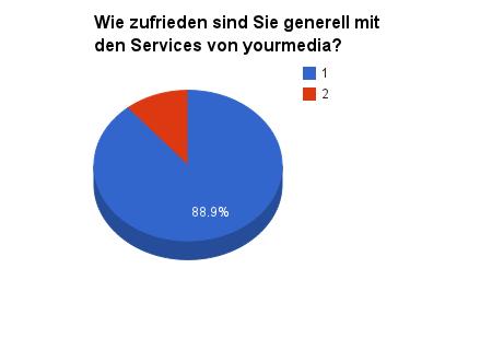 generell-zufrieden-webdesign