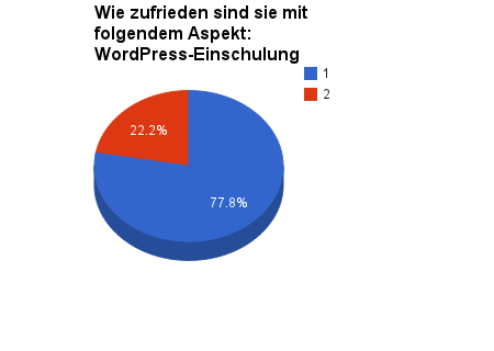 wordpress-eisnchulung